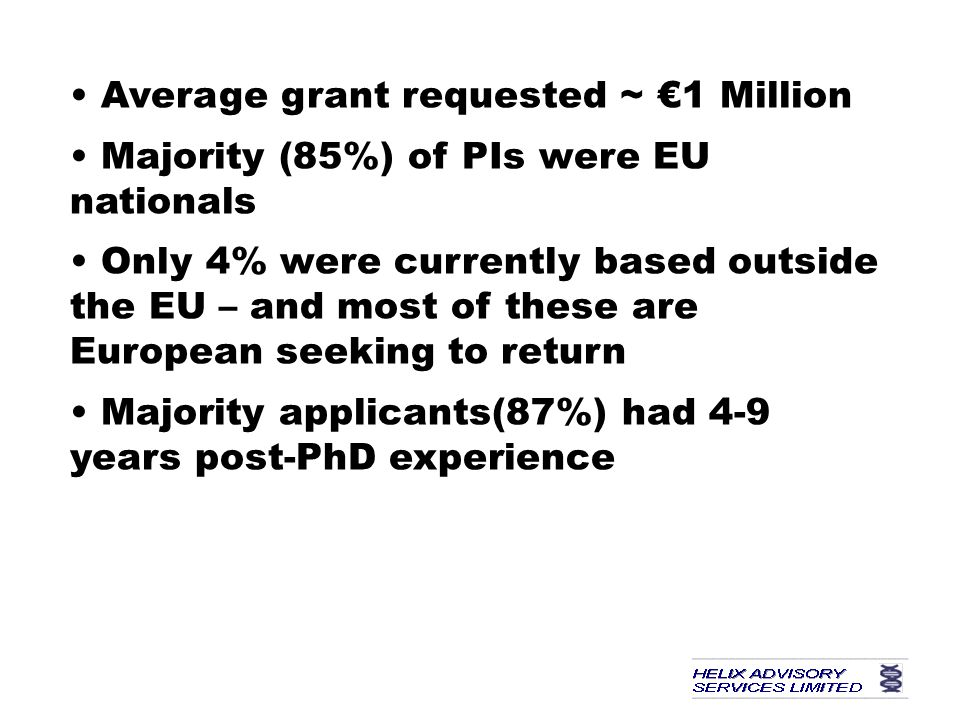 Average grant requested ~ €1 Million Majority (85%) of PIs were EU nationals Only 4% were currently based outside the EU – and most of these are European seeking to return Majority applicants(87%) had 4-9 years post-PhD experience