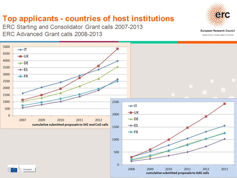 Established by the European Commission │ 10 Top applicants - countries of host institutions ERC Starting and Consolidator Grant calls 2007-2013 ERC Ad