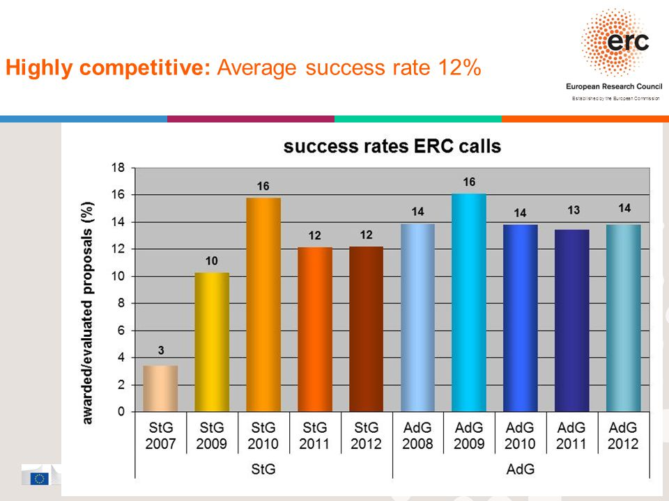 Established by the European Commission │ 13 Highly competitive: Average success rate 12%
