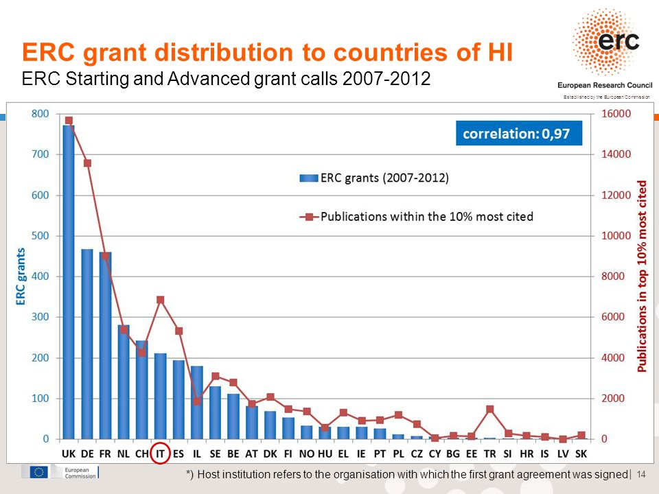 Established by the European Commission │ 14 ERC grant distribution to countries of HI ERC Starting and Advanced grant calls 2007-2012 *) Host institution refers to the organisation with which the first grant agreement was signed