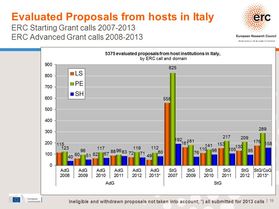Established by the European Commission │ 19 Evaluated Proposals from hosts in Italy ERC Starting Grant calls 2007-2013 ERC Advanced Grant calls 2008-2013 Ineligible and withdrawn proposals not taken into account; *) all submitted for 2013 calls