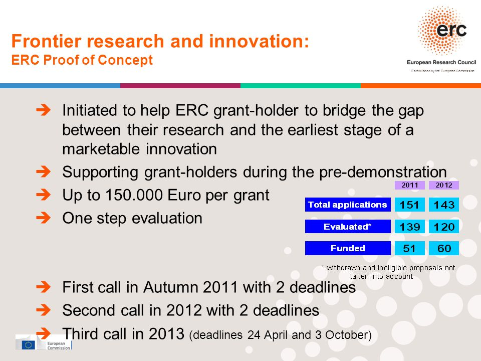 Established by the European Commission  Initiated to help ERC grant-holder to bridge the gap between their research and the earliest stage of a marke
