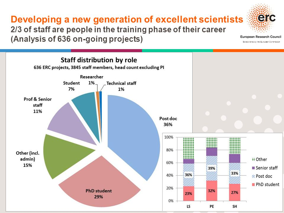 Established by the European Commission │ 25 Developing a new generation of excellent scientists 2/3 of staff are people in the training phase of their career (Analysis of 636 on-going projects)