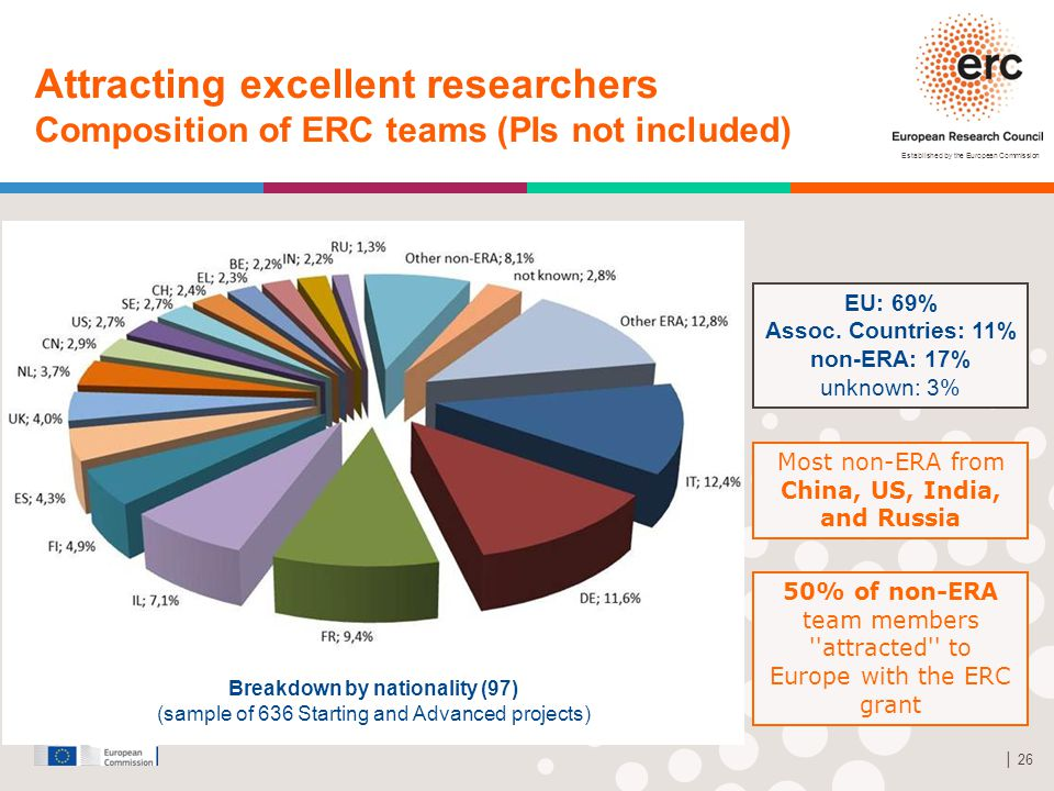 Established by the European Commission │ 26 Attracting excellent researchers Composition of ERC teams (PIs not included) Breakdown by nationality (97)