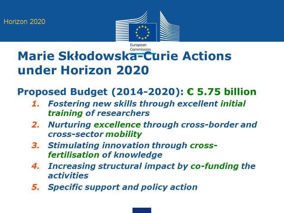 Marie Skłodowska-Curie Actions under Horizon 2020 Proposed Budget (2014-2020): € 5.75 billion 1.Fostering new skills through excellent initial trainin