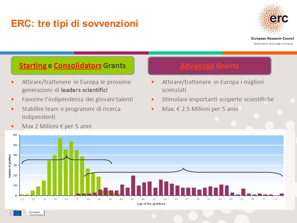 Established by the European Commission ERC: tre tipi di sovvenzioni Starting e Consolidators Grants Advanced Grants StG 2010 AdG 2010 Attirare/tratten