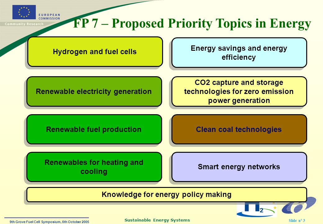 9th Grove Fuel Cell Symposium, 6th October 2005 Sustainable Energy Systems Slide n° 3 Hydrogen and fuel cells Renewable electricity generation Renewable fuel production CO2 capture and storage technologies for zero emission power generation Smart energy networks Energy savings and energy efficiency Knowledge for energy policy making Clean coal technologies Renewables for heating and cooling FP 7 – Proposed Priority Topics in Energy