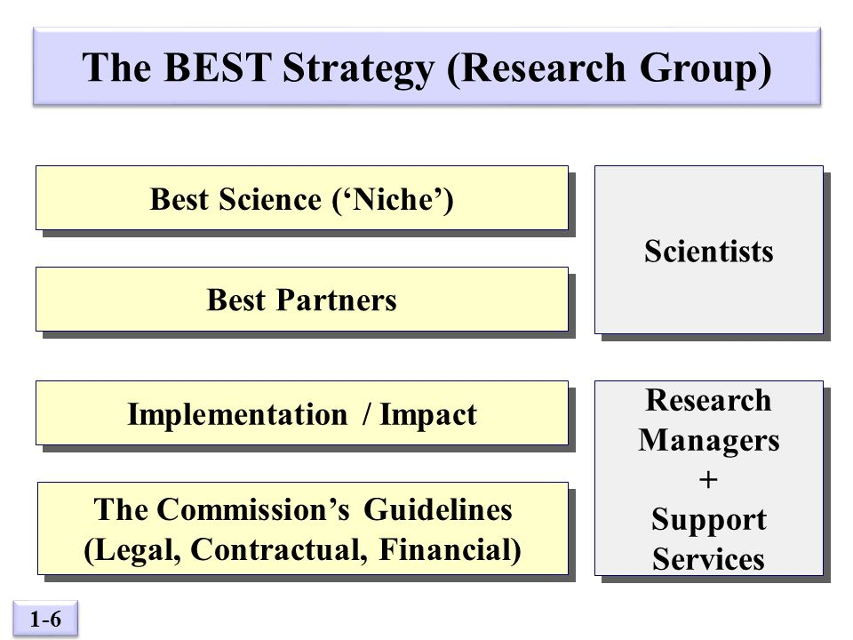 1-17 Services Required by Different Researchers Guaranteed Winners Guaranteed Winners No Hope Potential Winners Potential Winners Beginners Up-to-date information Briefing (lobbying) Up-to-date information Briefing (lobbying) Administrative Support (Finance, Contractual) Money for Proposal Writing Administrative Support (Finance, Contractual) Money for Proposal Writing Step by Step Support Short-cuts/Secrets Step by Step Support Short-cuts/Secrets Training Courses How to get started Training Courses How to get started Success Stories from FP6/FP7 Visible Benefits from Participation Success Stories from FP6/FP7 Visible Benefits from Participation