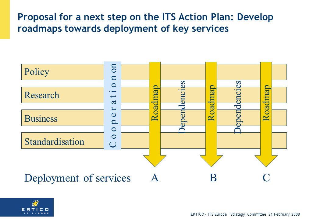 ERTICO – ITS Europe Strategy Committee 21 February 2008 Proposal for a next step on the ITS Action Plan: Develop roadmaps towards deployment of key services Policy Research Business Standardisation Deployment of services C o o p e r a t i o n on Roadmap Dependencies A B C Dependencies Roadmap