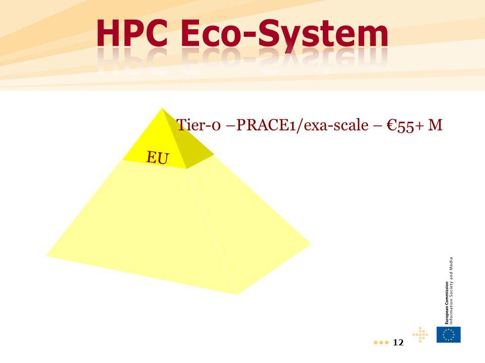 12 EU Tier-0 –PRACE1/exa-scale – €55+ M