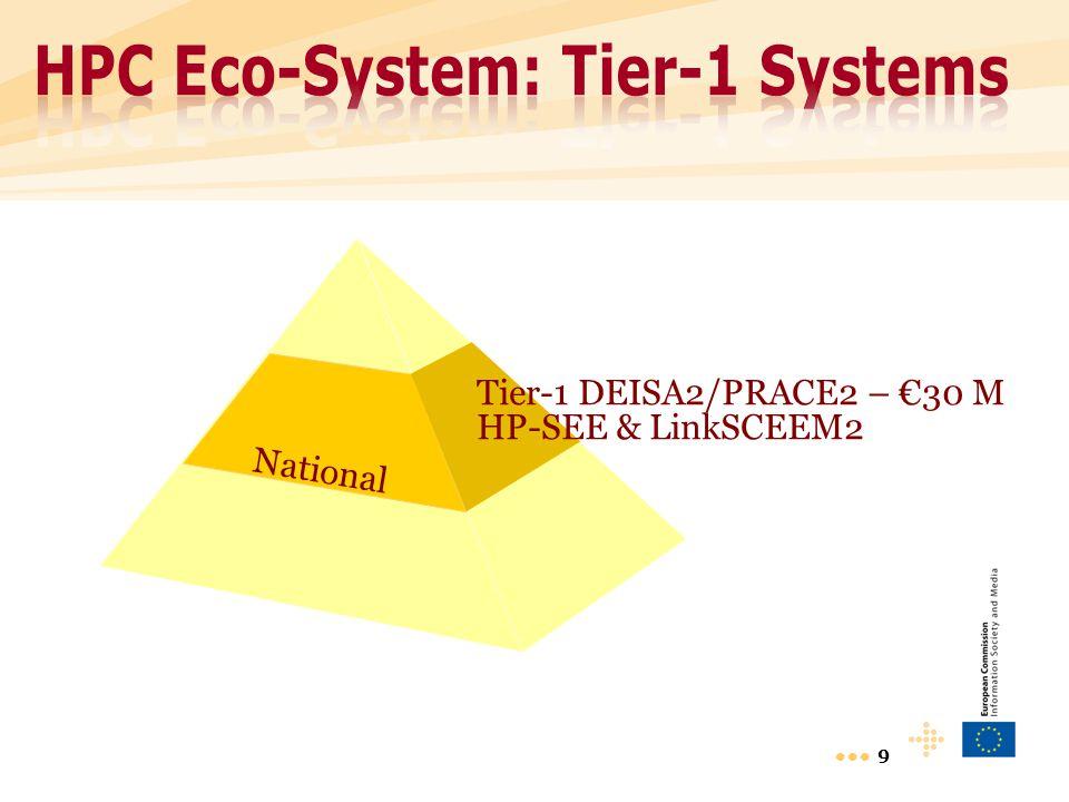 9 National Tier-1 DEISA2/PRACE2 – €30 M HP-SEE & LinkSCEEM2