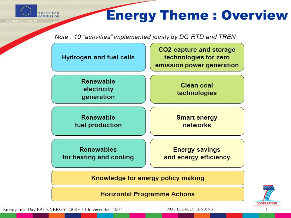 5 Energy Info Day FP7-ENERGY-2008 – 13th December 2007 NOT LEGALLY BINDING Energy Theme : Overview Hydrogen and fuel cells Renewable electricity generation Renewable fuel production CO2 capture and storage technologies for zero emission power generation Smart energy networks Clean coal technologies Renewables for heating and cooling Energy savings and energy efficiency Note : 10 activities implemented jointly by DG RTD and TREN Knowledge for energy policy making Horizontal Programme Actions