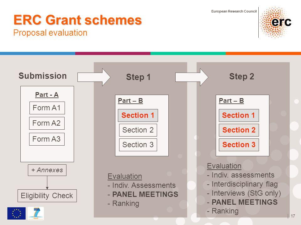 European Research Council │ 17 ERC Grant schemes ERC Grant schemes Proposal evaluation Step 2 Evaluation - Indiv. assessments - Interdisciplinary flag
