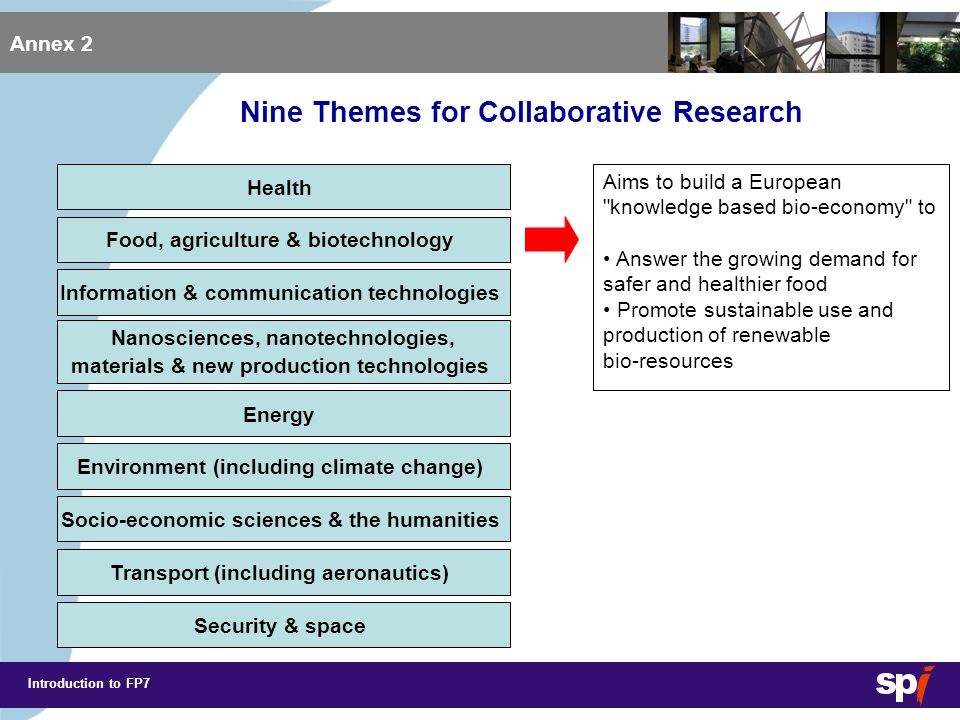 Introduction to FP7 Annex 2 Health Nanosciences, nanotechnologies, materials & new production technologies Food, agriculture & biotechnology Information & communication technologies Energy Environment (including climate change) Socio-economic sciences & the humanities Transport (including aeronautics) Security & space Will enhance the different ICT technology pillars Help to integrate technologies Applications research will be concentrated on Societal, content-related, business- and industry supportive research Trust confidence-building research Nine Themes for Collaborative Research
