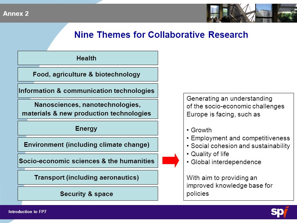 Introduction to FP7 Annex 2 Health Nanosciences, nanotechnologies, materials & new production technologies Food, agriculture & biotechnology Information & communication technologies Energy Environment (including climate change) Socio-economic sciences & the humanities Transport (including aeronautics) Security & space Support the development of integrated, greener and smarter pan-European transport systems Particular support to Galileo Nine Themes for Collaborative Research