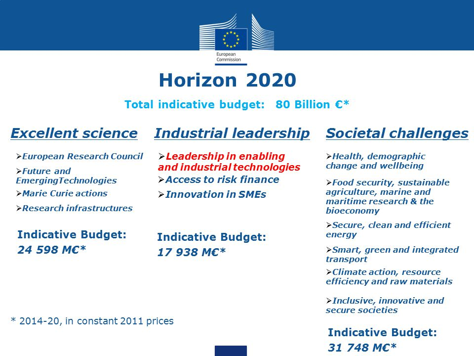 Horizon 2020 Excellent science  European Research Council  Future and EmergingTechnologies  Marie Curie actions  Research infrastructures Industri