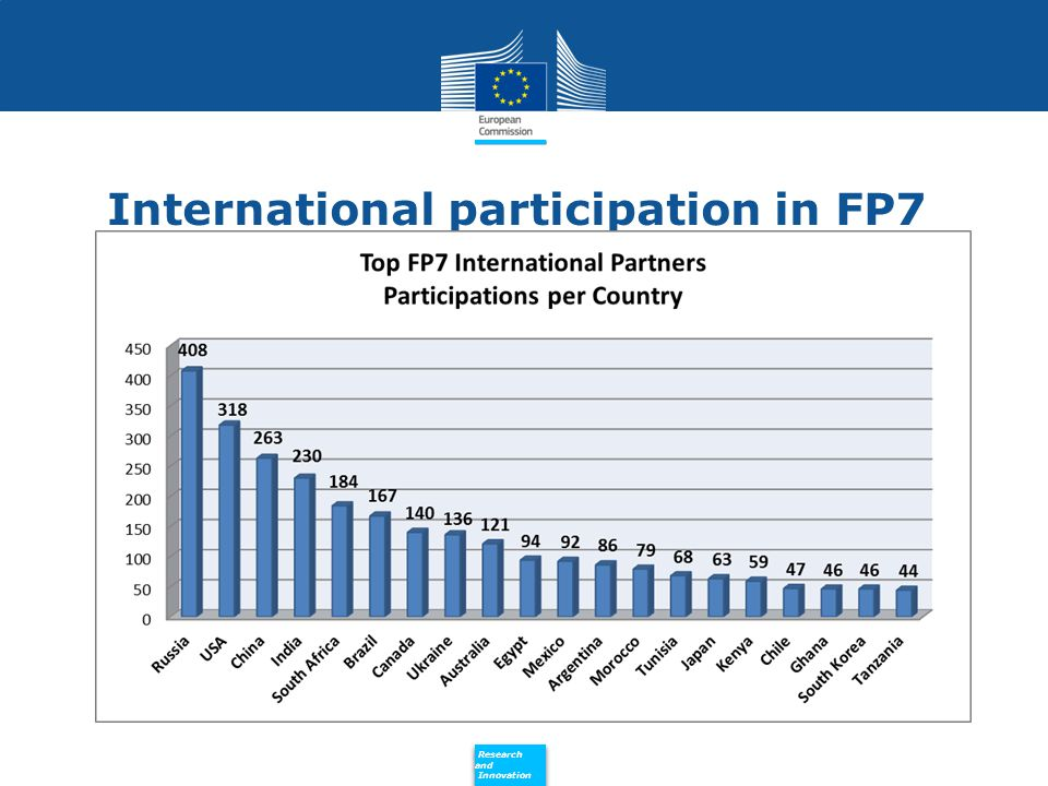 Policy Research and Innovation Research and Innovation International participation in FP7