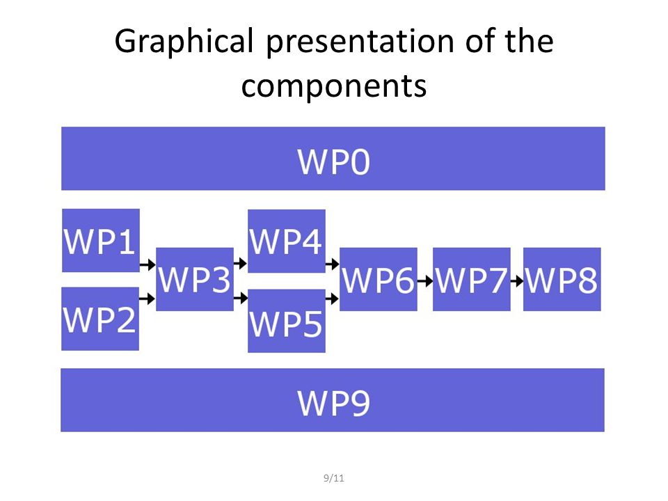 9/11 Graphical presentation of the components