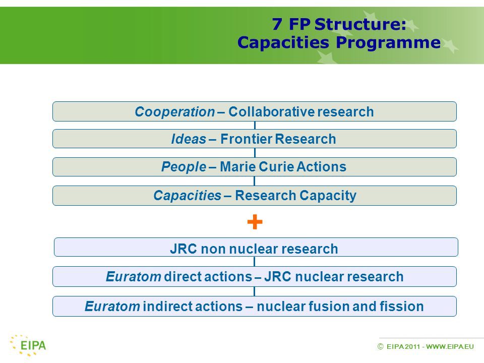 EIPA 2011 - WWW.EIPA.EU © + Ideas – Frontier Research Capacities – Research Capacity People – Marie Curie Actions Cooperation – Collaborative research