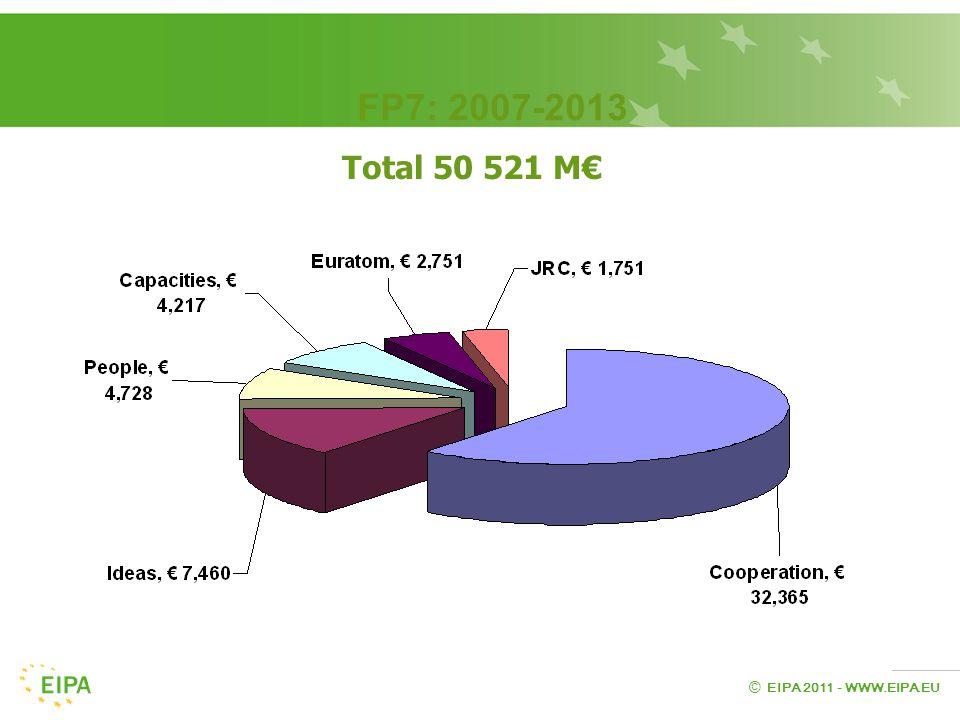EIPA 2011 - WWW.EIPA.EU © Total 50 521 M€ FP7: 2007-2013