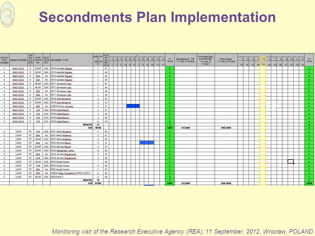 Secondments Plan Implementation 3