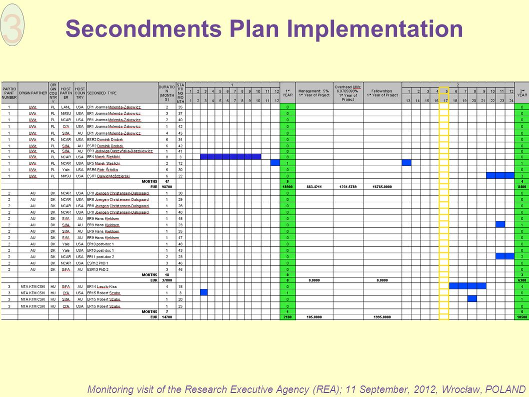 Secondments Plan Implementation Monitoring visit of the Research Executive Agency (REA); 11 September, 2012, Wrocław, POLAND 3