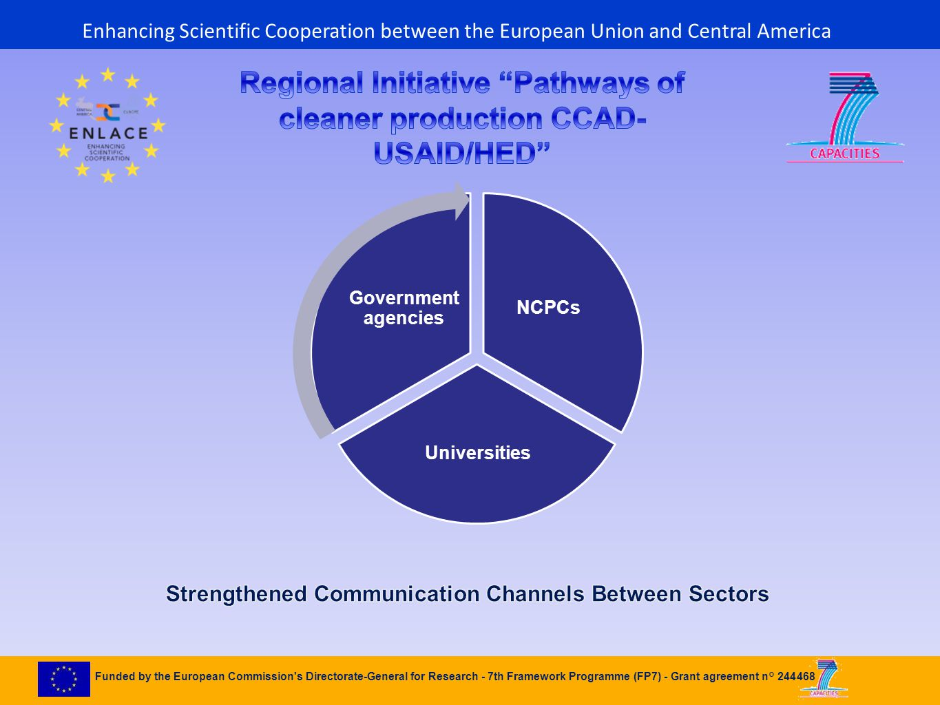 Funded by the European Commission s Directorate-General for Research - 7th Framework Programme (FP7) - Grant agreement n° 244468 NCPCs Universities Government agencies Enhancing Scientific Cooperation between the European Union and Central America