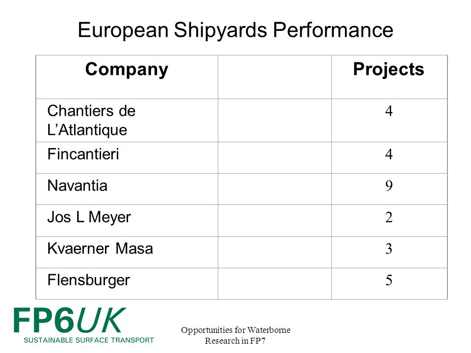 Opportunities for Waterborne Research in FP7 European Shipyards Performance CompanyProjects Chantiers de L'Atlantique 4 Fincantieri 4 Navantia 9 Jos L Meyer 2 Kvaerner Masa 3 Flensburger 5