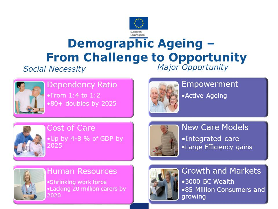Demographic Ageing – From Challenge to Opportunity Social Necessity Major Opportunity 2 Dependency Ratio From 1:4 to 1:2 80+ doubles by 2025 Cost of C
