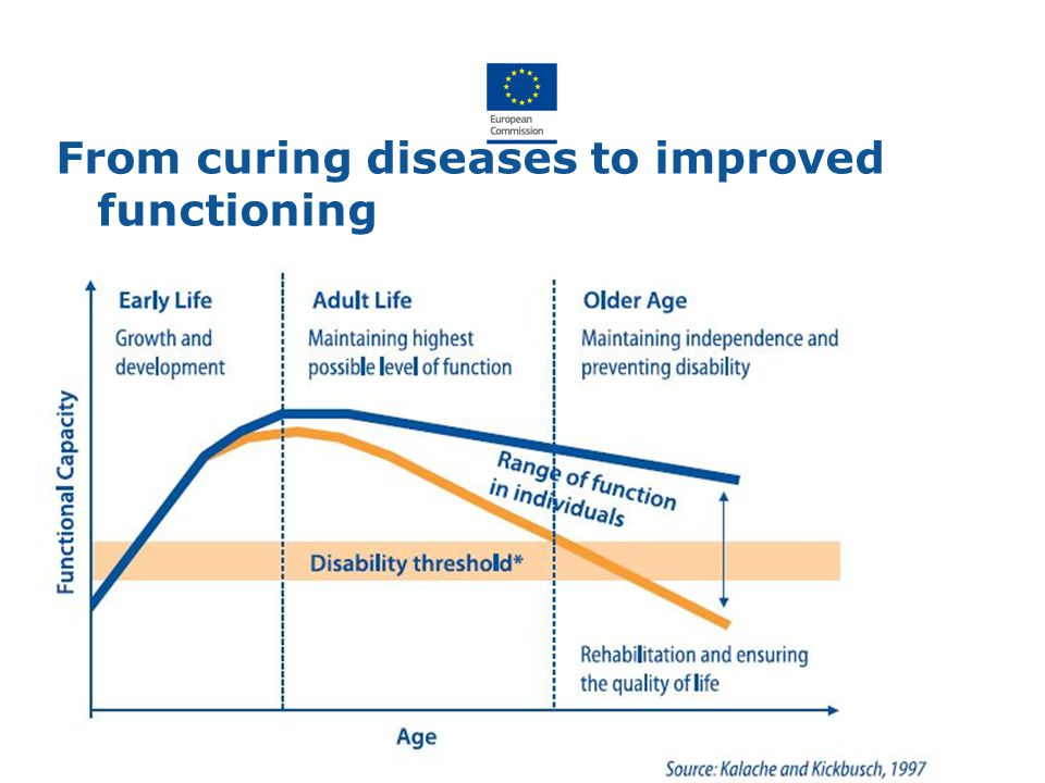 From curing diseases to improved functioning