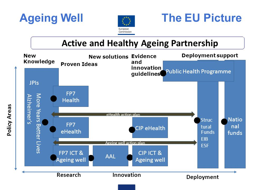 New Knowledge More Years Better Lives Alzheimer's JPIs Ageing well action plan eHealth action plan   Public Health Programme Struc tural Funds EIB E