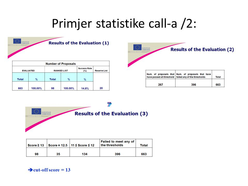 Primjer statistike call-a /2: