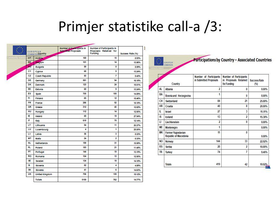 Primjer statistike call-a /3:
