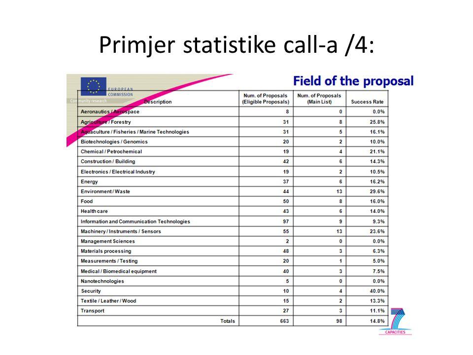 Primjer statistike call-a /4: