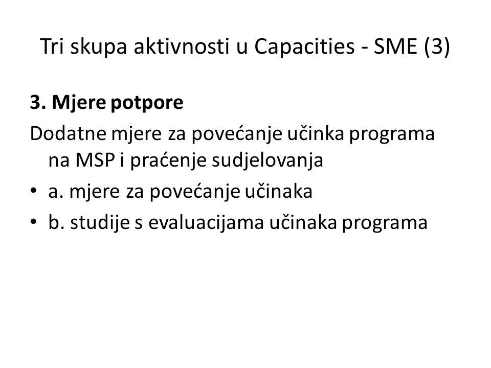 Tri skupa aktivnosti u Capacities - SME (3) 3. Mjere potpore Dodatne mjere za povećanje učinka programa na MSP i praćenje sudjelovanja a. mjere za pov