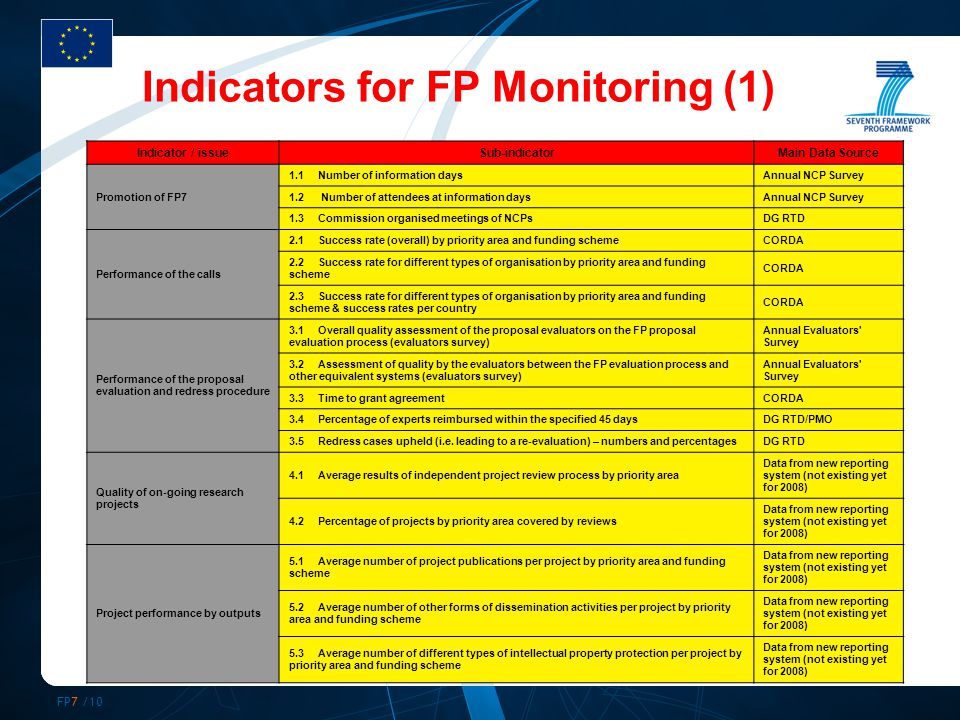 FP7 /10 Indicator / issueSub-indicatorMain Data Source Promotion of FP7 1.1Number of information daysAnnual NCP Survey 1.2 Number of attendees at information daysAnnual NCP Survey 1.3Commission organised meetings of NCPsDG RTD Performance of the calls 2.1Success rate (overall) by priority area and funding schemeCORDA 2.2Success rate for different types of organisation by priority area and funding scheme CORDA 2.3Success rate for different types of organisation by priority area and funding scheme & success rates per country CORDA Performance of the proposal evaluation and redress procedure 3.1Overall quality assessment of the proposal evaluators on the FP proposal evaluation process (evaluators survey) Annual Evaluators Survey 3.2Assessment of quality by the evaluators between the FP evaluation process and other equivalent systems (evaluators survey) Annual Evaluators Survey 3.3Time to grant agreementCORDA 3.4Percentage of experts reimbursed within the specified 45 daysDG RTD/PMO 3.5Redress cases upheld (i.e.