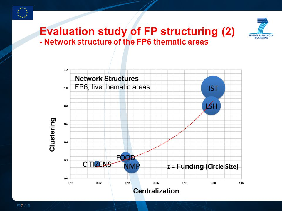 FP7 /15 Evaluation study of FP structuring (2) - Network structure of the FP6 thematic areas