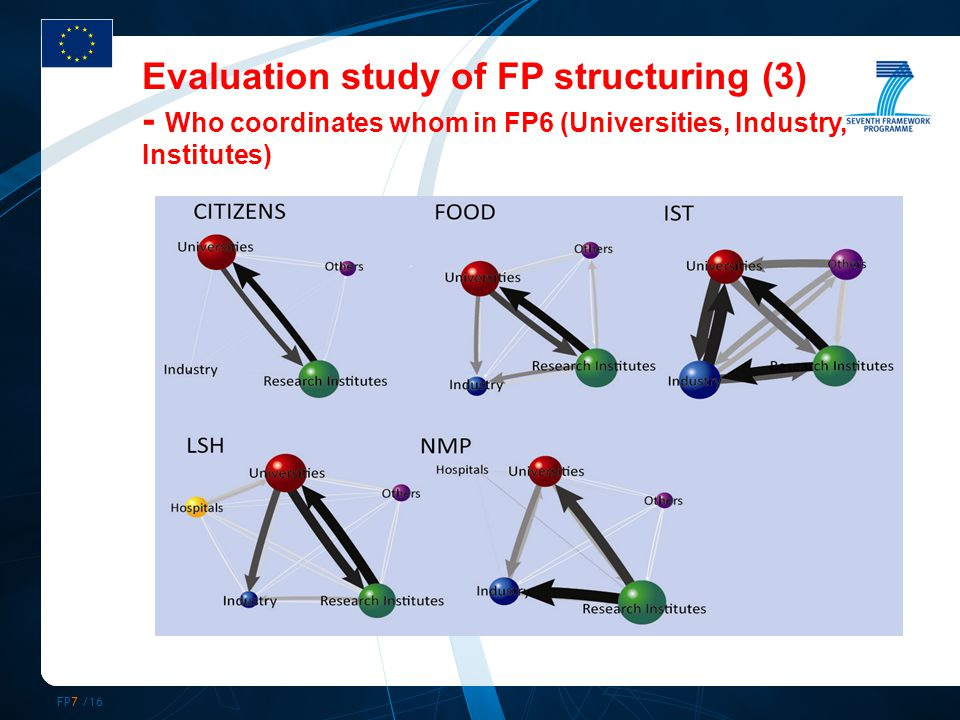 FP7 /16 Evaluation study of FP structuring (3) - Who coordinates whom in FP6 (Universities, Industry, Institutes)