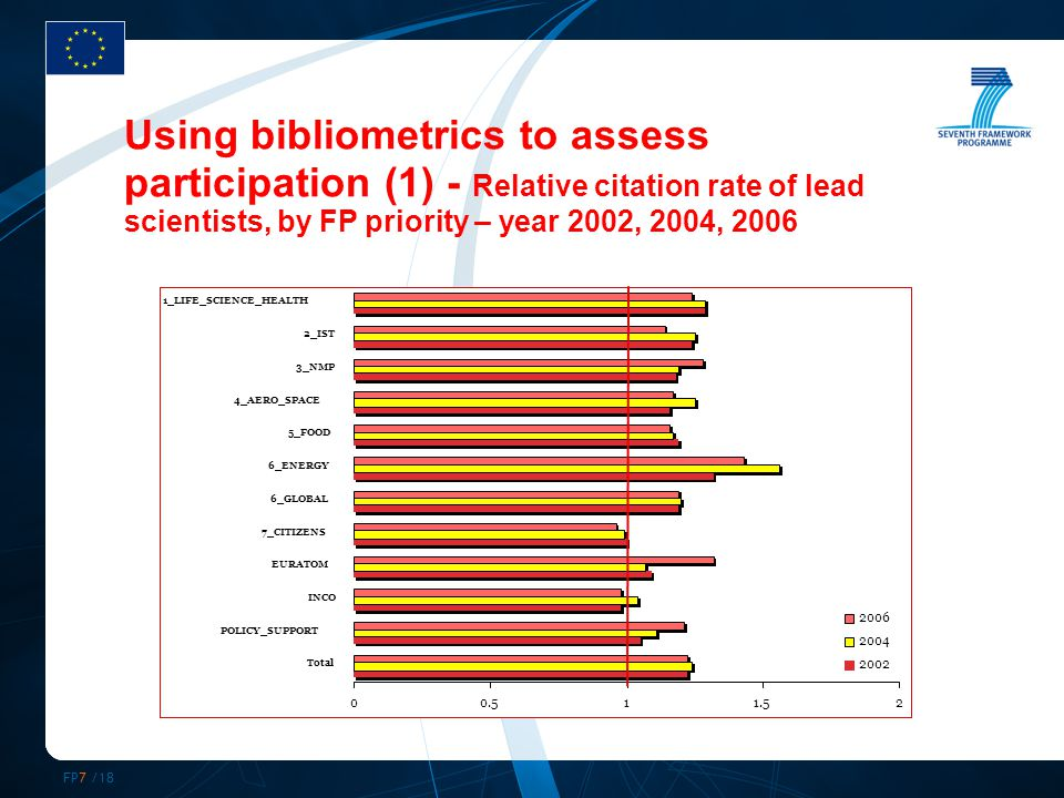 FP7 /18 Using bibliometrics to assess participation (1) - Relative citation rate of lead scientists, by FP priority – year 2002, 2004, 2006