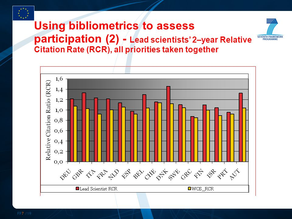 FP7 /19 Using bibliometrics to assess participation (2) - Lead scientists' 2–year Relative Citation Rate (RCR), all priorities taken together