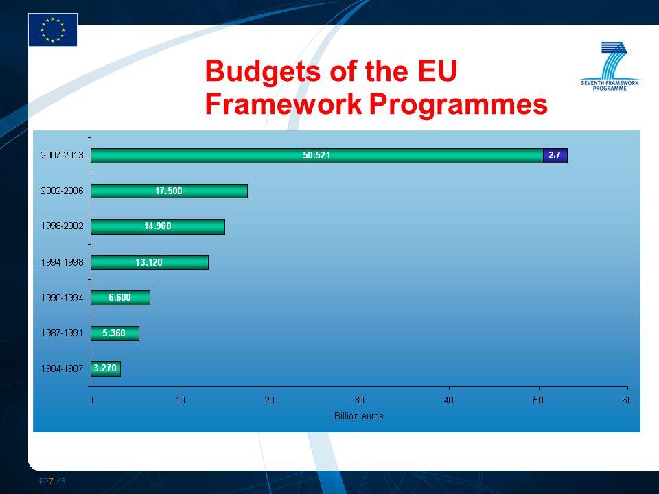 FP7 /5 Budgets of the EU Framework Programmes