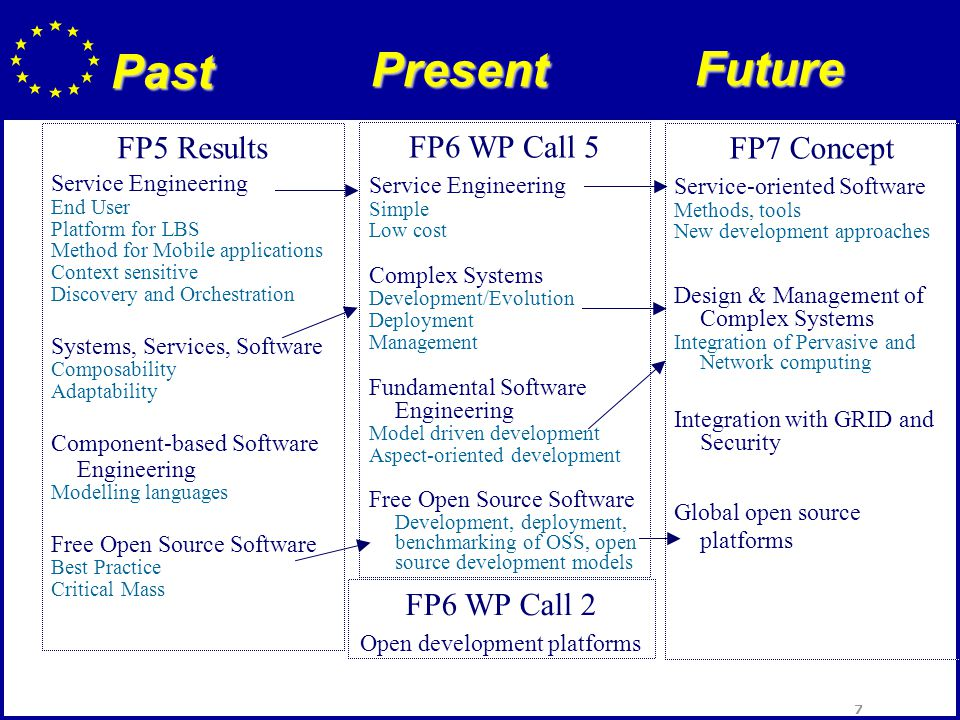 7 Past FP5 Results Service Engineering End User Platform for LBS Method for Mobile applications Context sensitive Discovery and Orchestration Systems, Services, Software Composability Adaptability Component-based Software Engineering Modelling languages Free Open Source Software Best Practice Critical Mass FP6 WP Call 5 Service Engineering Simple Low cost Complex Systems Development/Evolution Deployment Management Fundamental Software Engineering Model driven development Aspect-oriented development Free Open Source Software Development, deployment, benchmarking of OSS, open source development models FP7 Concept Service-oriented Software Methods, tools New development approaches Design & Management of Complex Systems Integration of Pervasive and Network computing Integration with GRID and Security Global open source platforms FP6 WP Call 2 Open development platforms Present Future