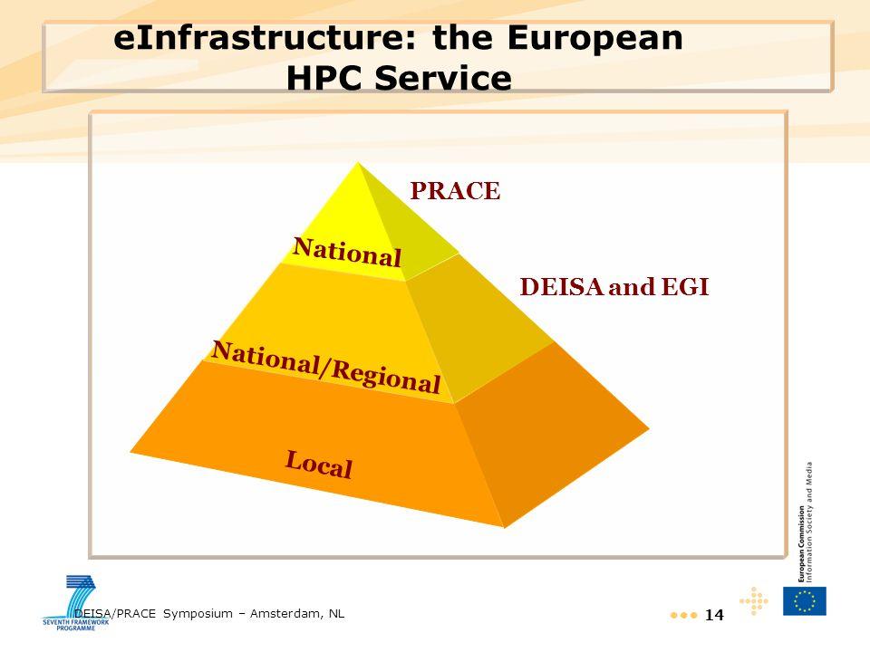 DEISA/PRACE Symposium – Amsterdam, NL 14 eInfrastructure: the European HPC Service PRACE National/Regional DEISA and EGI National Local