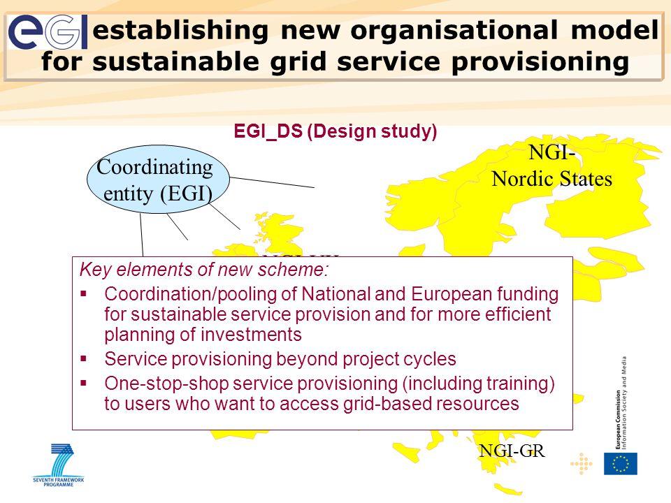 NGI-E NGI-I NGI- Nordic States NGI-D NGI-F NGI-UK NGI-IRL NGI-GR NGI-P NGI-CZ NGI-A NGI-NL NGI-PO NGI-B NGI-SK Coordinating entity (EGI) Key elements