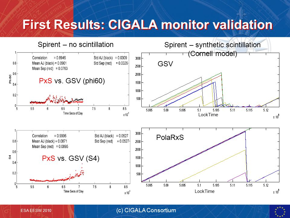 First Results: CIGALA monitor validation ESA EESW 2010 (c) CIGALA Consortium PolaRxS GSV PxS vs.