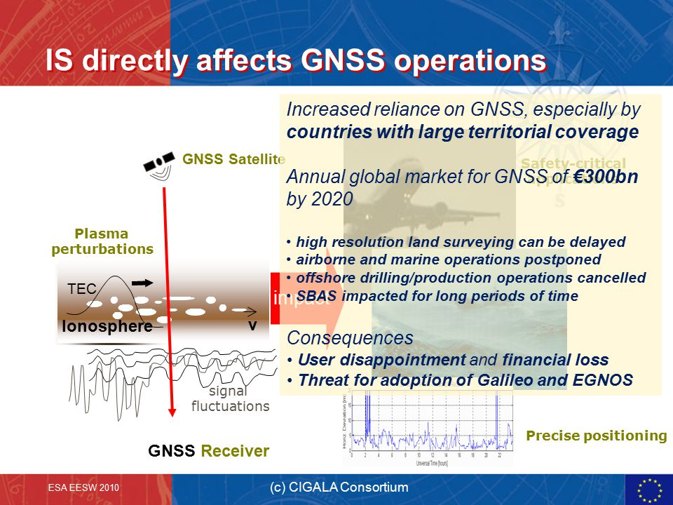 IS directly affects GNSS operations Precise positioning Safety-critical applications Ionosphere v GNSS Receiver impact Plasma perturbations signal flu
