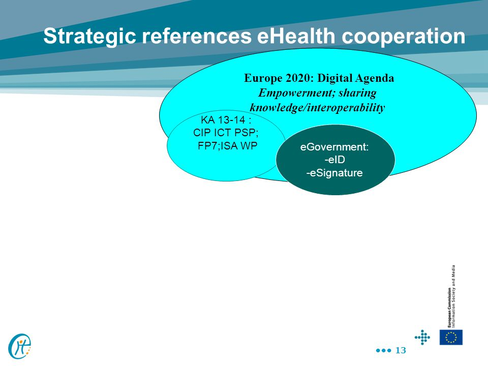 13 Europe 2020: Digital Agenda Empowerment; sharing knowledge/interoperability Strategic references eHealth cooperation KA 13-14 : CIP ICT PSP; FP7;IS