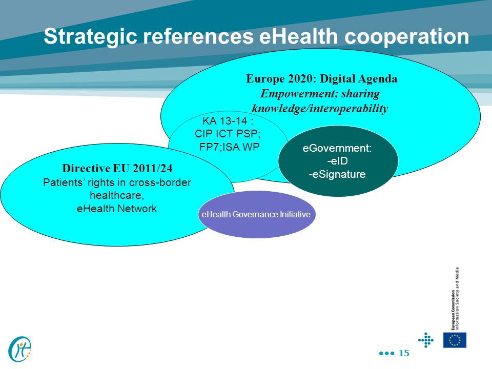 15 Europe 2020: Digital Agenda Empowerment; sharing knowledge/interoperability Strategic references eHealth cooperation KA 13-14 : CIP ICT PSP; FP7;IS