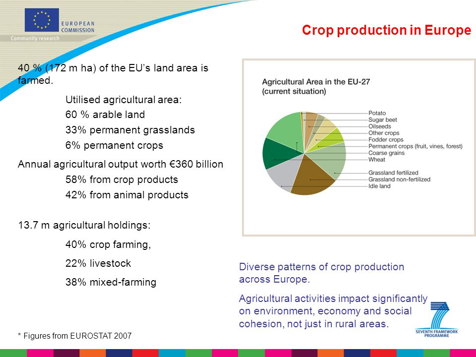 Crop production in Europe 40 % (172 m ha) of the EU's land area is farmed. Utilised agricultural area: 60 % arable land 33% permanent grasslands 6% pe