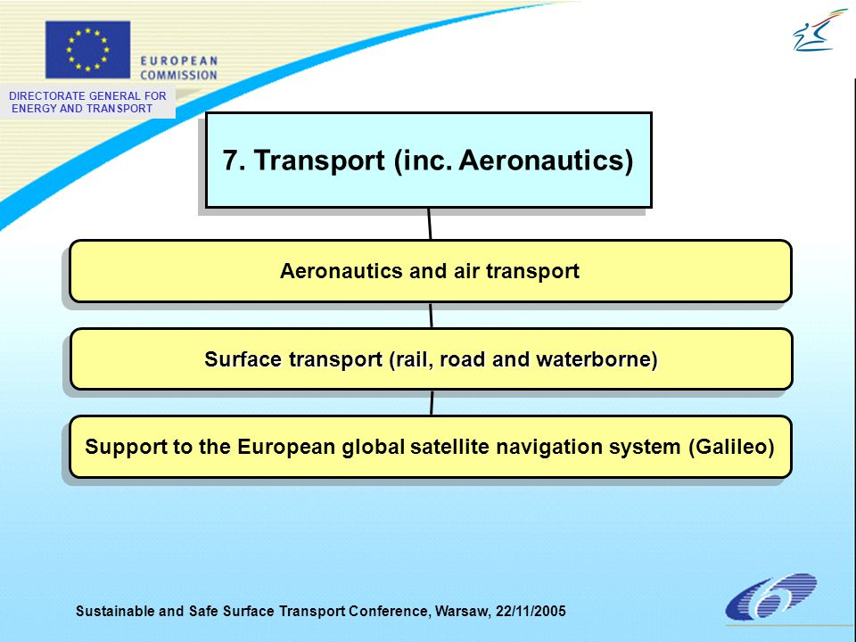 DIRECTORATE GENERAL FOR ENERGY AND TRANSPORT Sustainable and Safe Surface Transport Conference, Warsaw, 22/11/2005 7. Transport (inc. Aeronautics) Aer